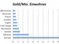 Gold Mio