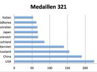 Medaillen 321