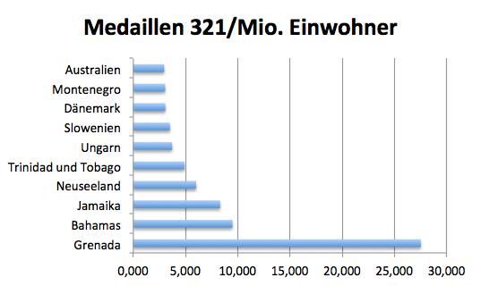 Medaillen 321 Einwohner
