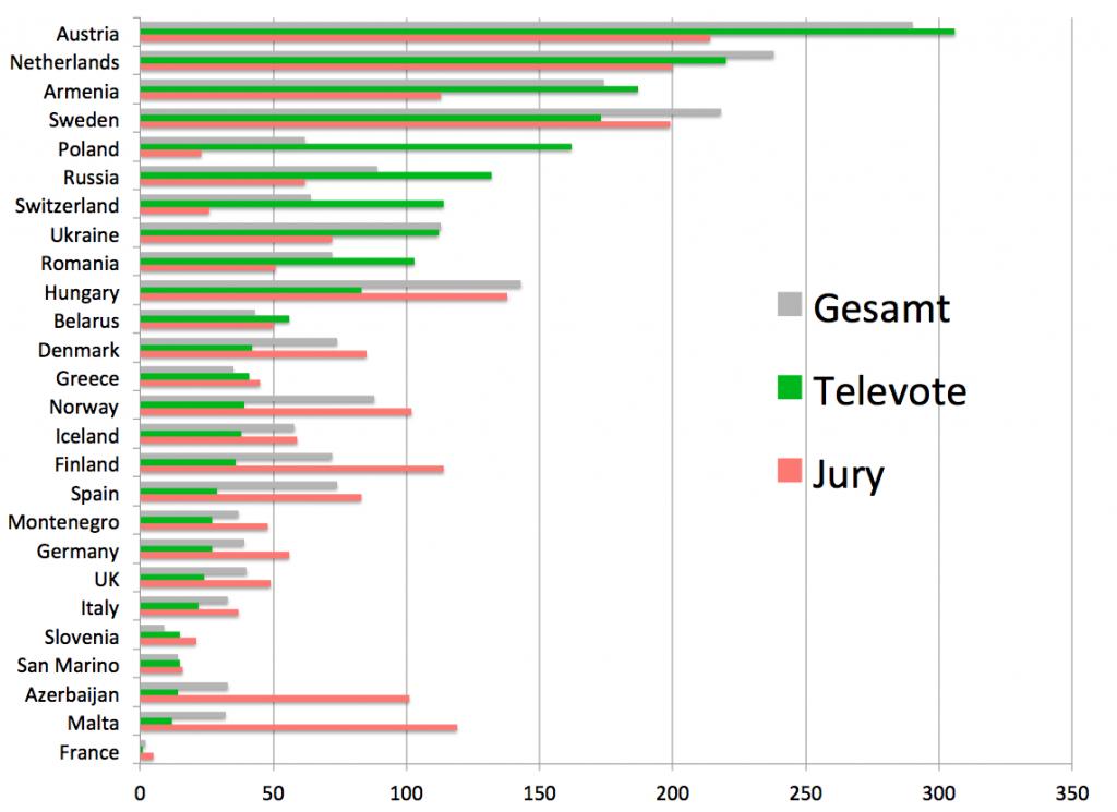 ESC 2014 Punkte im Vergleich